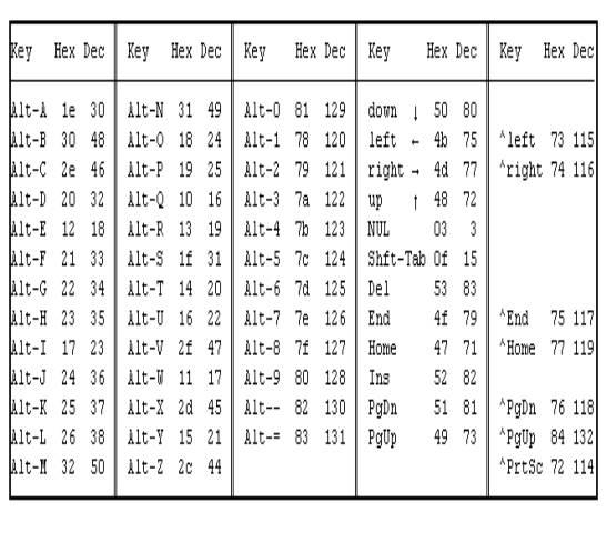 ascii коды клавиш: